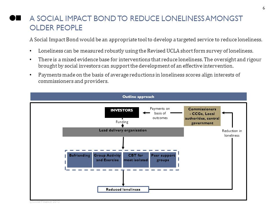 ©Social Finance 2013 A SOCIAL IMPACT BOND TO REDUCE LONELINESS AMONGST OLDER PEOPLE INVESTORS Funding Commissioners - CCGs, Local authorities, central government Payments on basis of outcomes Lead delivery organisation Reduction in loneliness Group Activity and Exercise Reduced loneliness CBT for most isolated Befriending Peer support groups Outline approach A Social Impact Bond would be an appropriate tool to develop a targeted service to reduce loneliness.