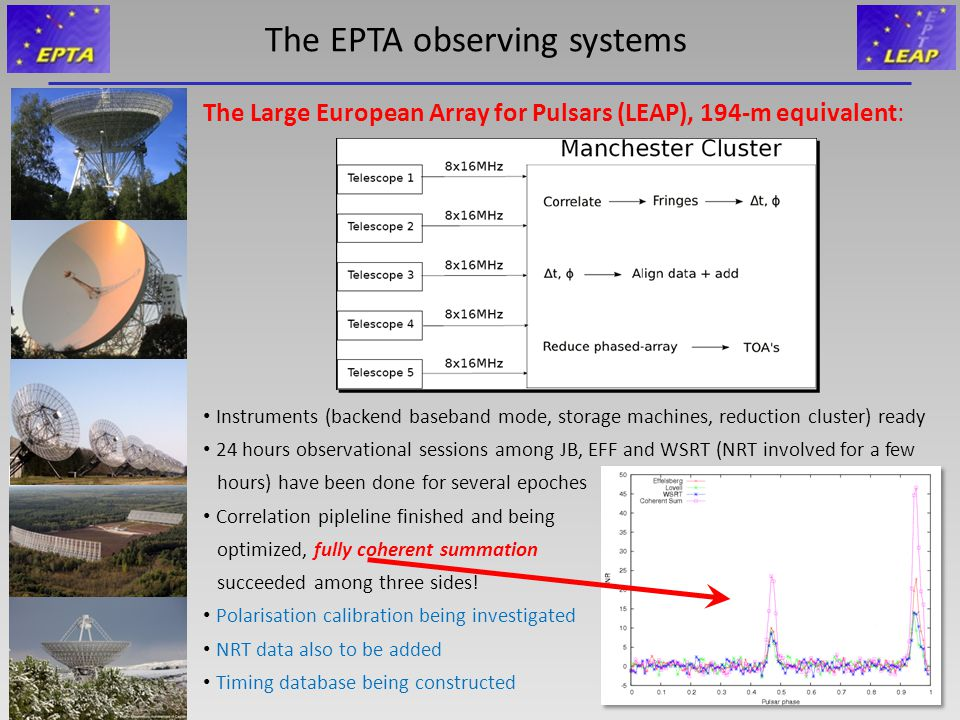 The EPTA observing systems The Large European Array for Pulsars (LEAP), 194-m equivalent: Instruments (backend baseband mode, storage machines, reduction cluster) ready 24 hours observational sessions among JB, EFF and WSRT (NRT involved for a few hours) have been done for several epoches Correlation pipleline finished and being optimized, fully coherent summation succeeded among three sides.