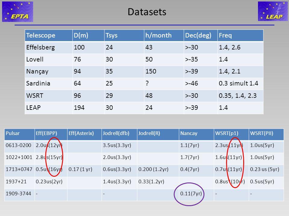 Datasets TelescopeD(m)Tsysh/monthDec(deg)Freq Effelsberg1002443>-301.4, 2.6 Lovell763050>-351.4 Nançay9435150>-391.4, 2.1 Sardinia6425?>-460.3 simult
