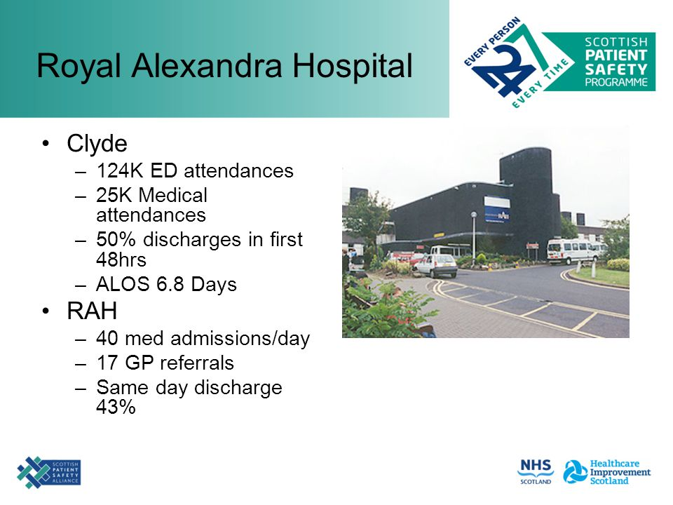 Royal Alexandra Hospital Clyde –124K ED attendances –25K Medical attendances –50% discharges in first 48hrs –ALOS 6.8 Days RAH –40 med admissions/day