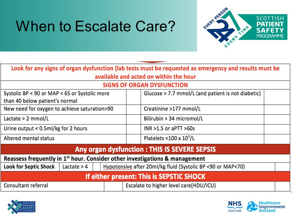 When to Escalate Care?