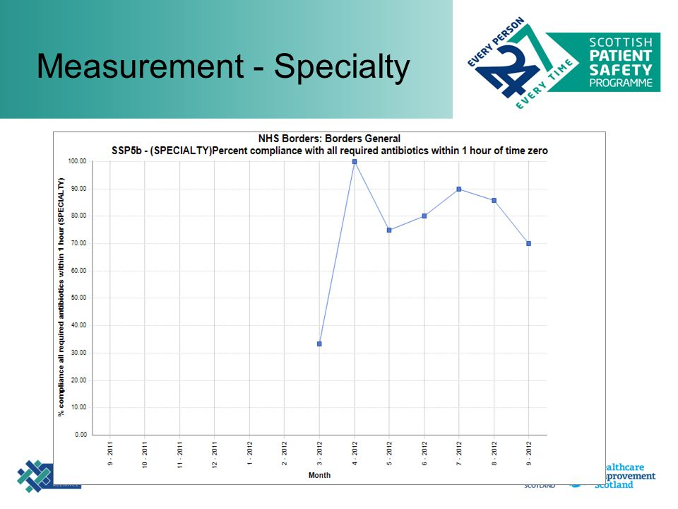 Measurement - Specialty