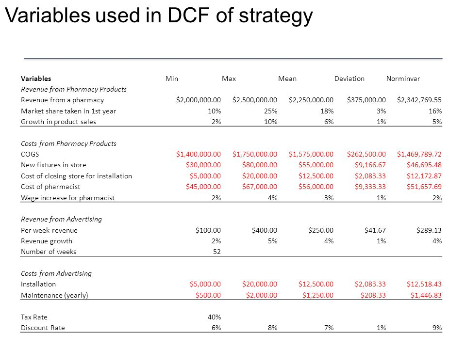 Variables used in DCF of strategy VariablesMinMaxMeanDeviationNorminvar Revenue from Pharmacy Products Revenue from a pharmacy$2,000,000.00$2,500,000.00$2,250,000.00$375,000.00$2,342,769.55 Market share taken in 1st year10%25%18%3%16% Growth in product sales2%10%6%1%5% Costs from Pharmacy Products COGS$1,400,000.00$1,750,000.00$1,575,000.00$262,500.00$1,469,789.72 New fixtures in store$30,000.00$80,000.00$55,000.00$9,166.67$46,695.48 Cost of closing store for installation$5,000.00$20,000.00$12,500.00$2,083.33$12,172.87 Cost of pharmacist$45,000.00$67,000.00$56,000.00$9,333.33$51,657.69 Wage increase for pharmacist2%4%3%1%2% Revenue from Advertising Per week revenue$100.00$400.00$250.00$41.67$289.13 Revenue growth2%5%4%1%4% Number of weeks52 Costs from Advertising Installation$5,000.00$20,000.00$12,500.00$2,083.33$12,518.43 Maintenance (yearly)$500.00$2,000.00$1,250.00$208.33$1,446.83 Tax Rate40% Discount Rate6%8%7%1%9%
