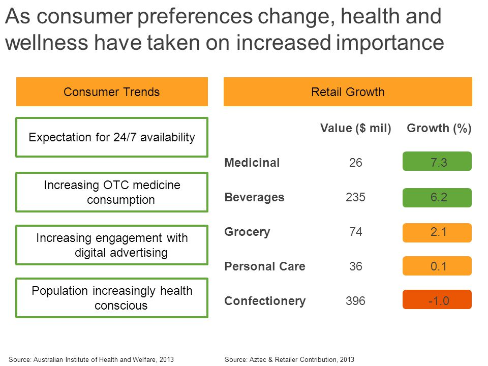 Population increasingly health conscious As consumer preferences change, health and wellness have taken on increased importance Increasing engagement with digital advertising Expectation for 24/7 availability Increasing OTC medicine consumption Source: Australian Institute of Health and Welfare, 2013 Consumer Trends Value ($ mil)Growth (%) Medicinal267.3 Beverages2356.2 Grocery742.1 Personal Care360.1 Confectionery396 Retail Growth Source: Aztec & Retailer Contribution, 2013