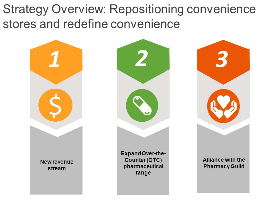 Strategy Overview: Repositioning convenience stores and redefine convenience 1 $ New revenue stream Expand Over-the- Counter (OTC) pharmaceutical range 2 Alliance with the Pharmacy Guild 3