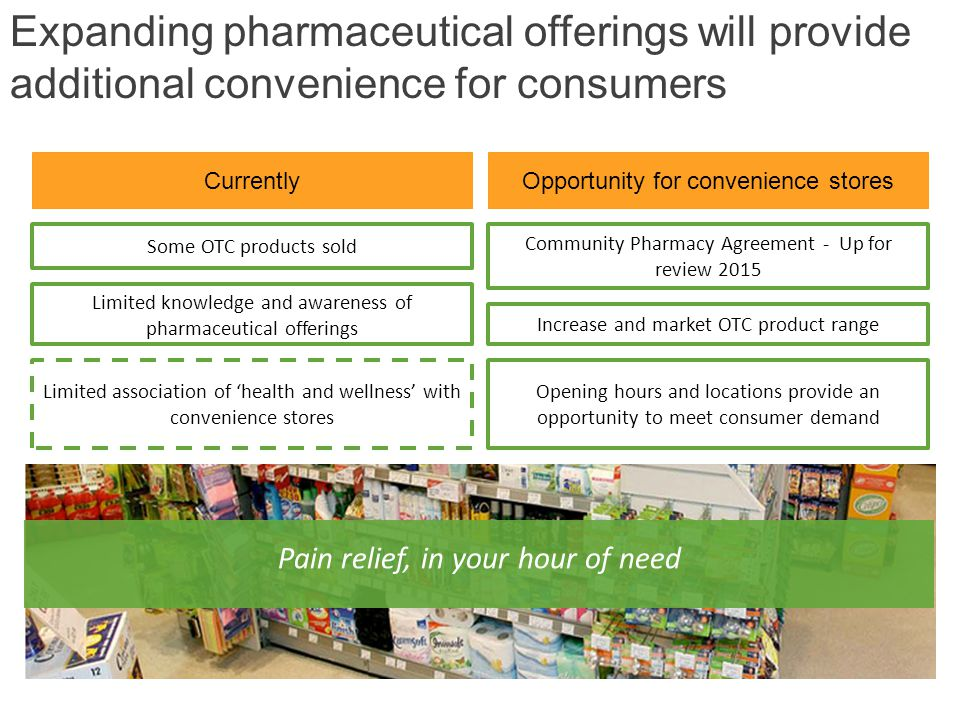 Expanding pharmaceutical offerings will provide additional convenience for consumers Currently Some OTC products sold Limited knowledge and awareness of pharmaceutical offerings Limited association of 'health and wellness' with convenience stores Opportunity for convenience stores Increase and market OTC product range Opening hours and locations provide an opportunity to meet consumer demand Pain relief, in your hour of need Community Pharmacy Agreement - Up for review 2015