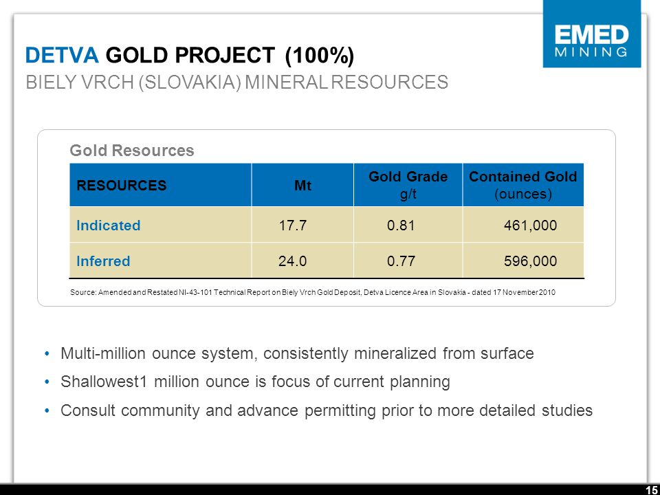DETVA GOLD PROJECT (100%) Multi-million ounce system, consistently mineralized from surface Shallowest1 million ounce is focus of current planning Consult community and advance permitting prior to more detailed studies Source: Amended and Restated NI-43-101 Technical Report on Biely Vrch Gold Deposit, Detva Licence Area in Slovakia - dated 17 November 2010 RESOURCESMt Gold Grade g/t Contained Gold (ounces) Indicated17.70.81461,000 Inferred24.00.77596,000 BIELY VRCH (SLOVAKIA) MINERAL RESOURCES 15 Gold Resources