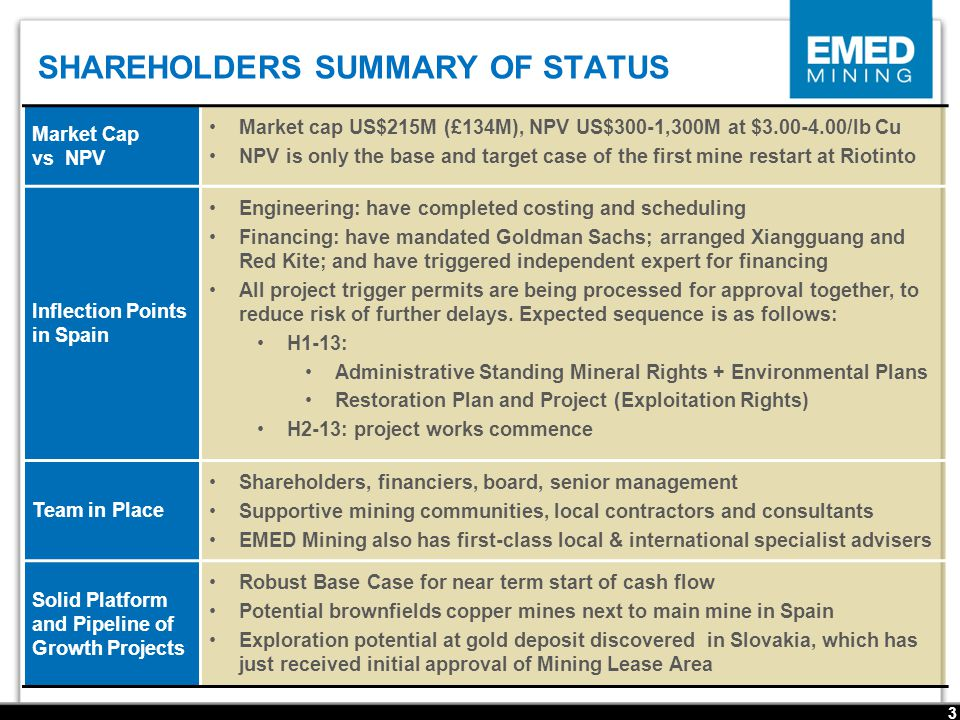 SHAREHOLDERS SUMMARY OF STATUS 3 Market Cap vs NPV Market cap US$215M (£134M), NPV US$300-1,300M at $3.00-4.00/lb Cu NPV is only the base and target case of the first mine restart at Riotinto Inflection Points in Spain Engineering: have completed costing and scheduling Financing: have mandated Goldman Sachs; arranged Xiangguang and Red Kite; and have triggered independent expert for financing All project trigger permits are being processed for approval together, to reduce risk of further delays.