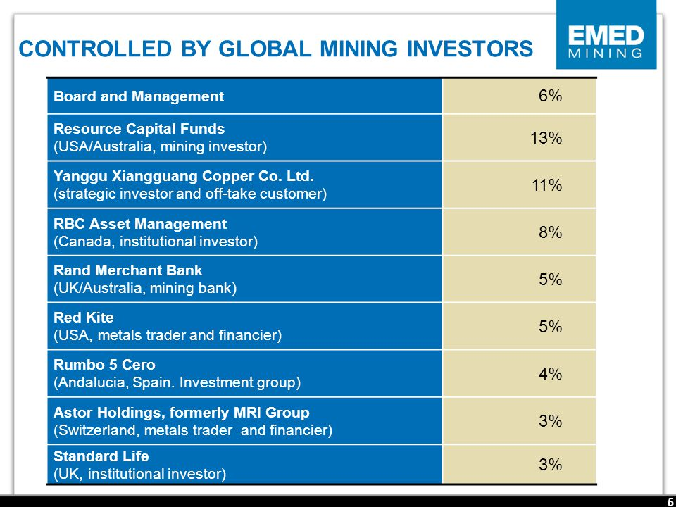 CONTROLLED BY GLOBAL MINING INVESTORS 5 Board and Management 6% Resource Capital Funds (USA/Australia, mining investor) 13% Yanggu Xiangguang Copper Co.