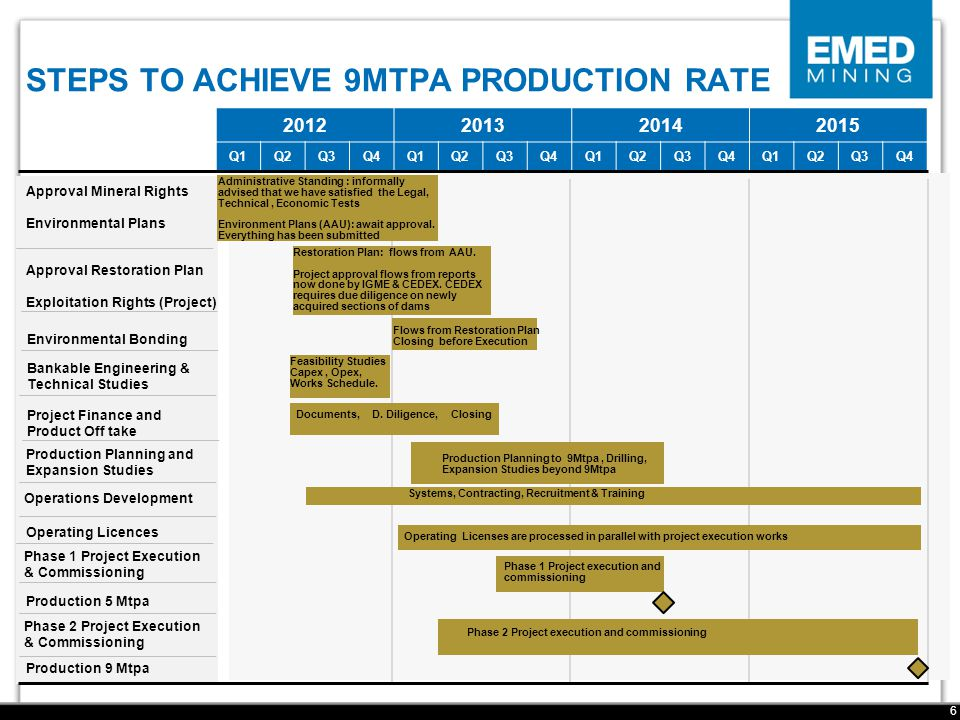 STEPS TO ACHIEVE 9MTPA PRODUCTION RATE 6 Approval Mineral Rights Environmental Plans Environmental Bonding Project Finance and Product Off take Bankable Engineering & Technical Studies Production Planning and Expansion Studies Operations Development Operating Licences Phase 1 Project Execution & Commissioning Production 5 Mtpa Phase 2 Project Execution & Commissioning Production 9 Mtpa 2012201320142015 Q1Q2Q3Q4Q1Q2Q3Q4Q1Q2Q3Q4Q1Q2Q3Q4 Documents, D.