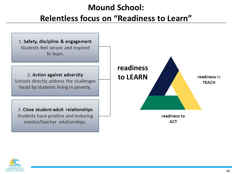 10 Mound School: Relentless focus on Readiness to Learn readiness to TEACH readiness to LEARN readiness to ACT 1.