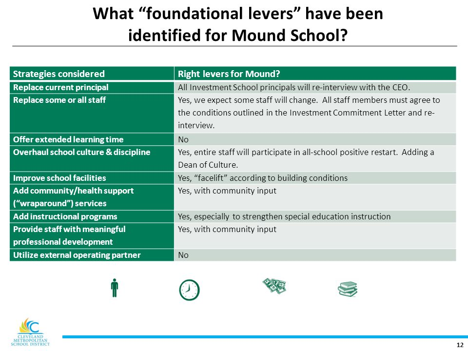 12 What foundational levers have been identified for Mound School.