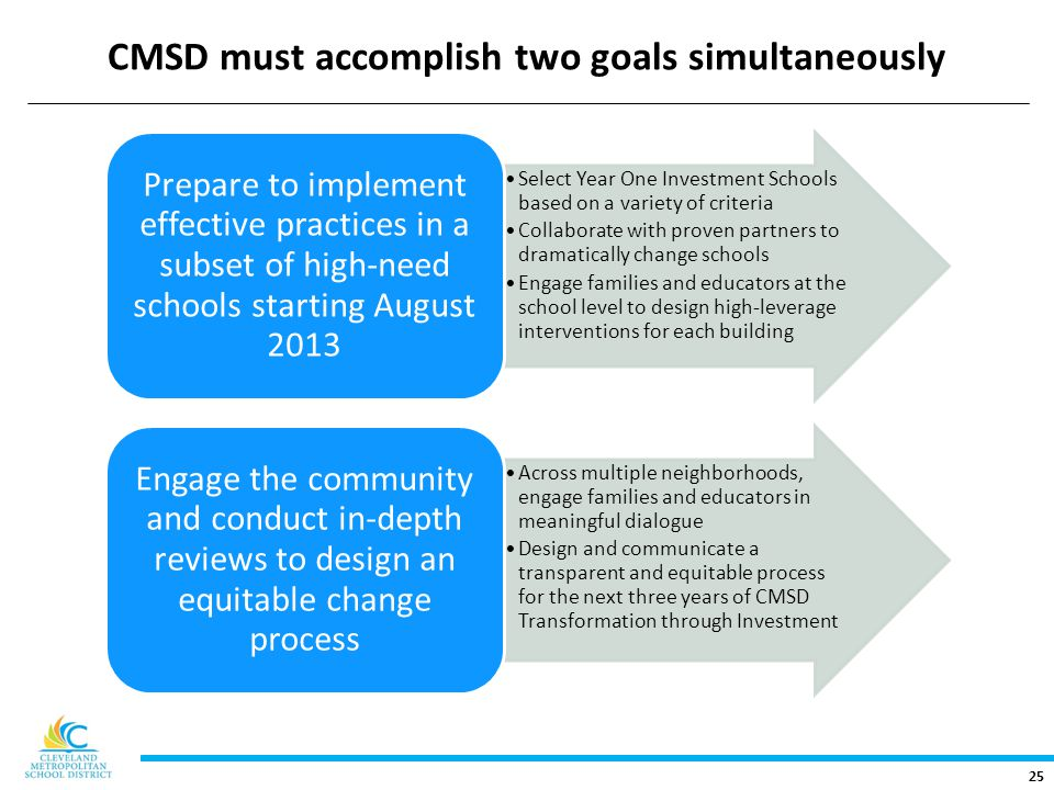 25 CMSD must accomplish two goals simultaneously Select Year One Investment Schools based on a variety of criteria Collaborate with proven partners to dramatically change schools Engage families and educators at the school level to design high-leverage interventions for each building Prepare to implement effective practices in a subset of high-need schools starting August 2013 Across multiple neighborhoods, engage families and educators in meaningful dialogue Design and communicate a transparent and equitable process for the next three years of CMSD Transformation through Investment Engage the community and conduct in-depth reviews to design an equitable change process