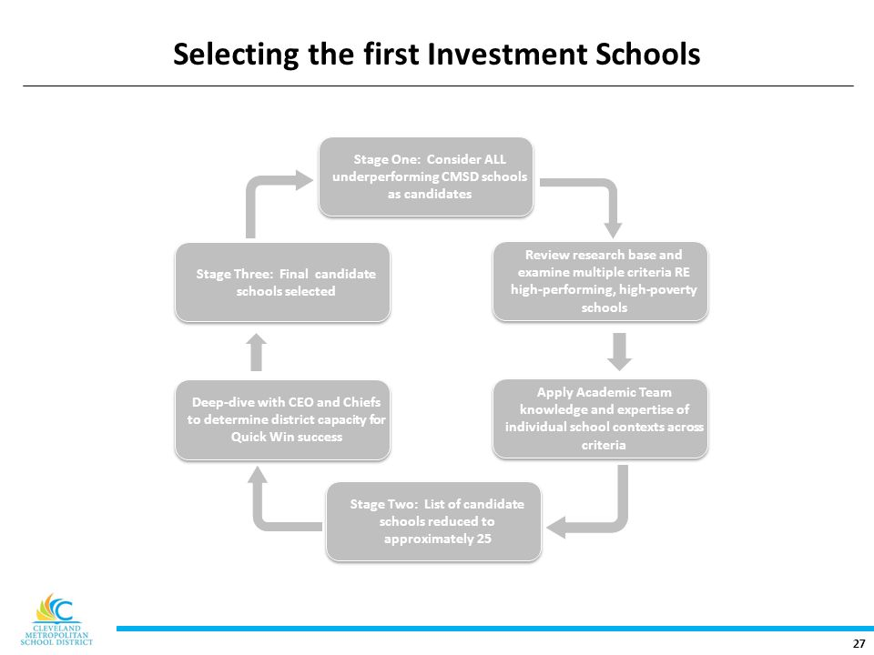 27 Selecting the first Investment Schools Review research base and examine multiple criteria RE high-performing, high-poverty schools Stage Two: List of candidate schools reduced to approximately 25 Apply Academic Team knowledge and expertise of individual school contexts across criteria Stage One: Consider ALL underperforming CMSD schools as candidates Deep-dive with CEO and Chiefs to determine district capacity for Quick Win success Stage Three: Final candidate schools selected