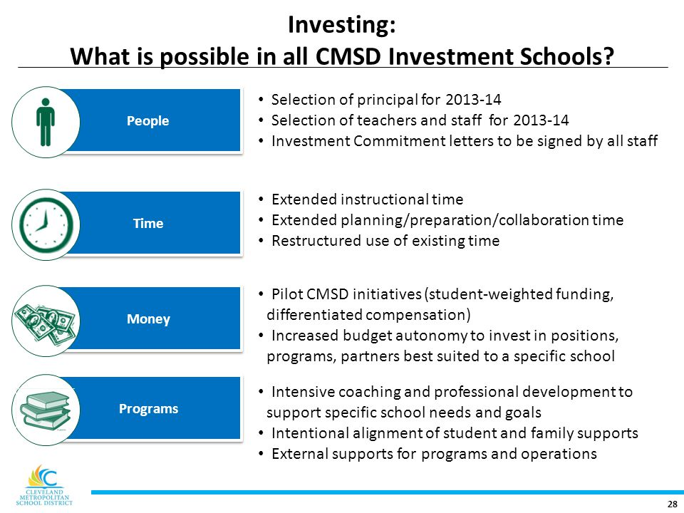 28 Investing: What is possible in all CMSD Investment Schools.