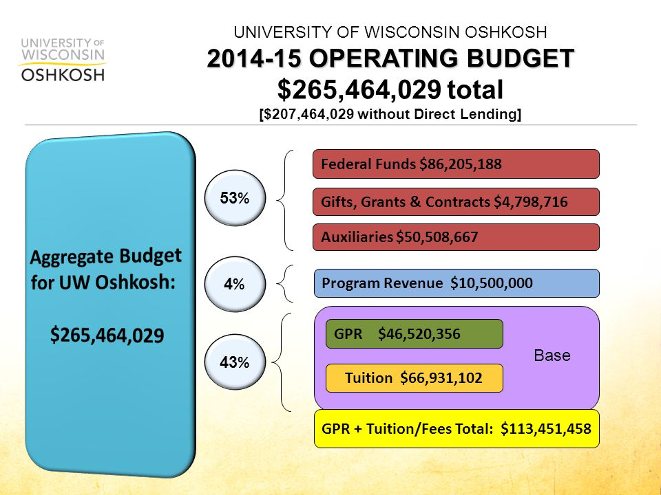 2014-15 OPERATING BUDGET UNIVERSITY OF WISCONSIN OSHKOSH 2014-15 OPERATING BUDGET Available funds to manage the cuts GPR $29,486,654 Tuition $66,931,102 GPR + Tuition/Fees Total: $96,417,756 10 % 90 % Program Revenue $10,500,000 Base