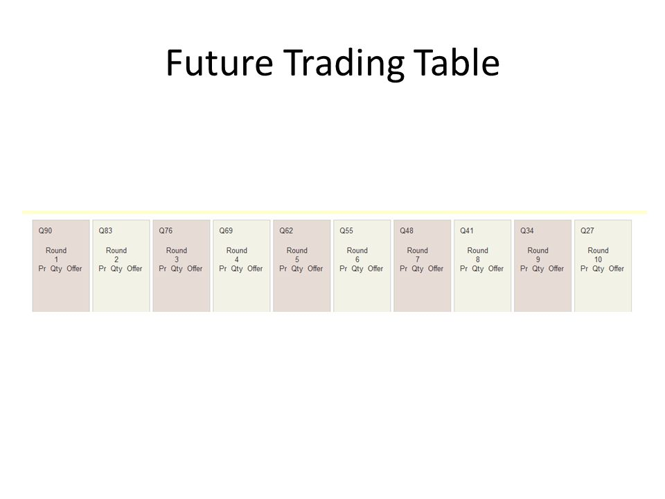 Future Trading Table