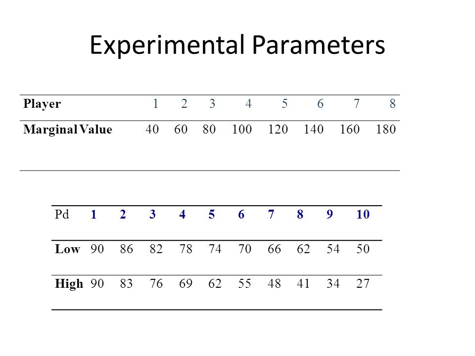 Experimental Parameters Pd12345678910 Low90868278747066625450 High90837669625548413427 Player12345678 Marginal Value406080100120140160180