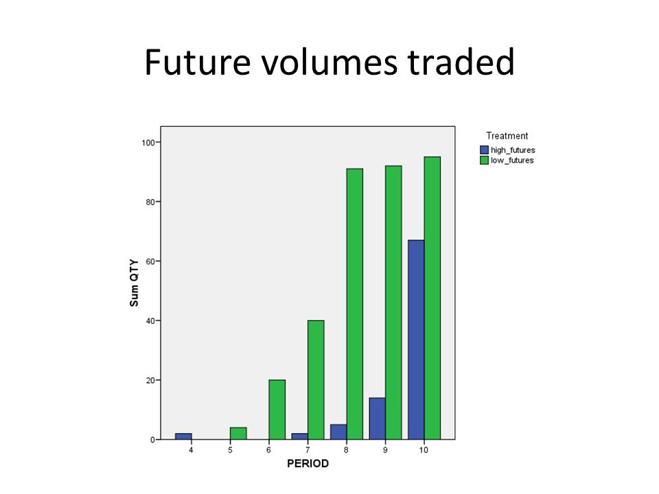 Future volumes traded