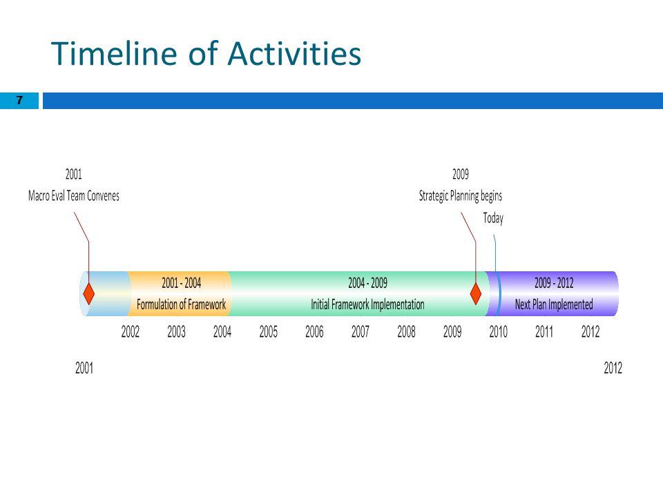 7 Timeline of Activities