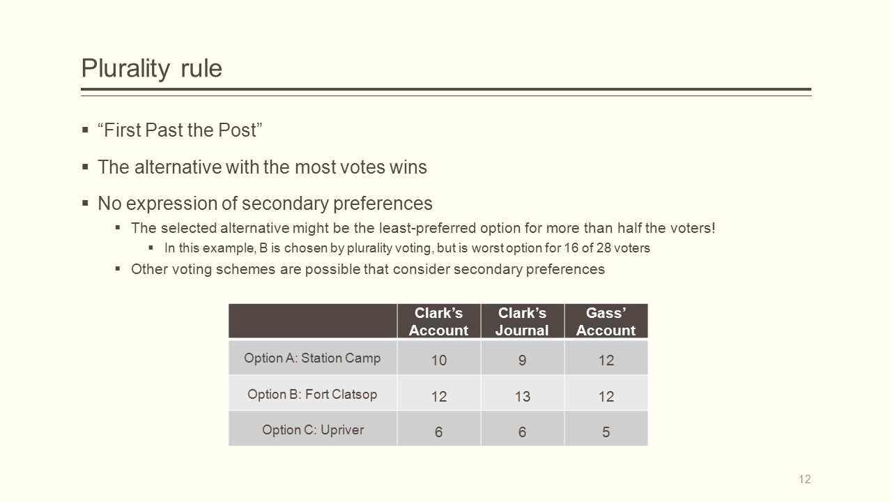 Plurality rule  First Past the Post  The alternative with the most votes wins  No expression of secondary preferences  The selected alternative might be the least-preferred option for more than half the voters.