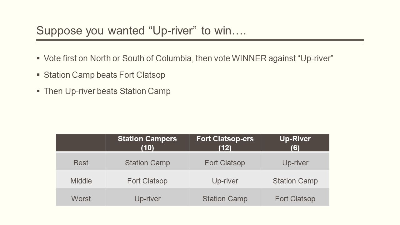 Suppose you wanted Up-river to win….