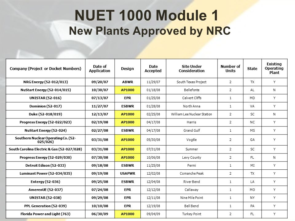 60 Company (Project or Docket Numbers) Date of Application Design Date Accepted Site Under Consideration Number of Units State Existing Operating Plant NRG Energy (52-012/013)09/20/07ABWR11/29/07South Texas Project2TXY NuStart Energy (52-014/015)10/30/07AP100001/18/08Bellefonte2ALN UNISTAR (52-016)07/13/07EPR01/25/08Calvert Cliffs1MDY Dominion (52-017)11/27/07ESBWR01/28/08North Anna1VAY Duke (52-018/019)12/13/07AP100002/25/08William Lee Nuclear Station2SCN Progress Energy (52-022/023)02/19/08AP100004/17/08Harris2NCY NuStart Energy (52-024)02/27/08ESBWR04/17/08Grand Gulf1MSY Southern Nuclear Operating Co.