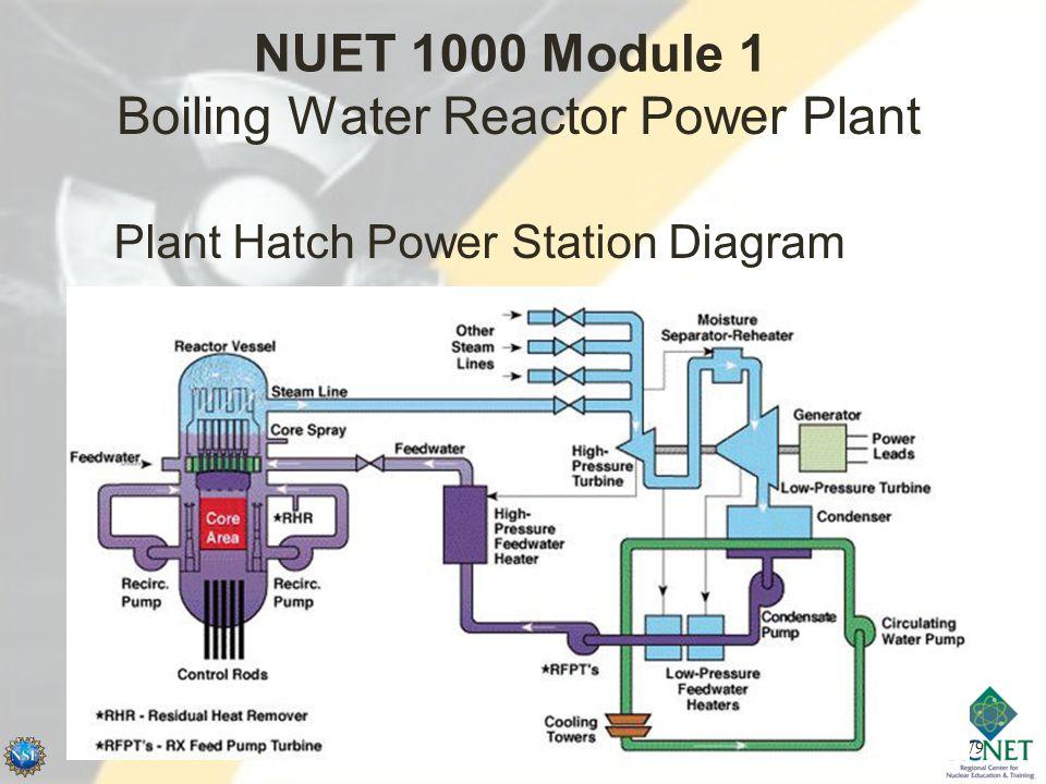 79 Boiling Water Reactor Power Plant Plant Hatch Power Station Diagram NUET 1000 Module 1