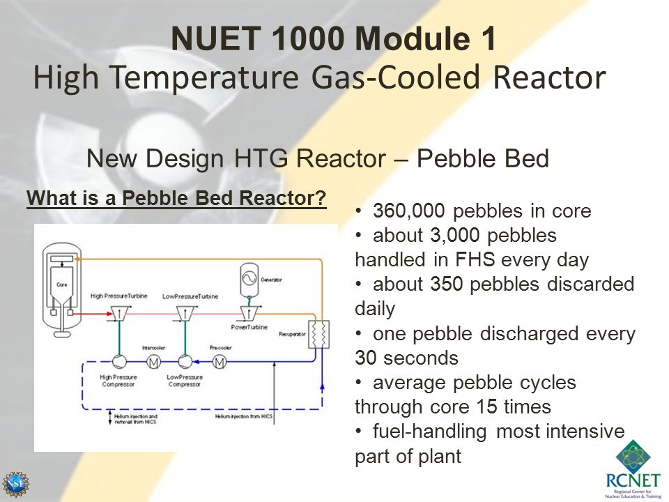 High Temperature Gas-Cooled Reactor New Design HTG Reactor – Pebble Bed 360,000 pebbles in core about 3,000 pebbles handled in FHS every day about 350 pebbles discarded daily one pebble discharged every 30 seconds average pebble cycles through core 15 times fuel-handling most intensive part of plant What is a Pebble Bed Reactor.