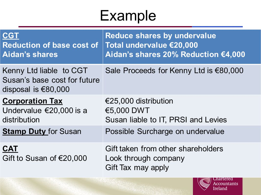 Example CGT Reduction of base cost of Aidan's shares Reduce shares by undervalue Total undervalue €20,000 Aidan's shares 20% Reduction €4,000 Kenny Lt
