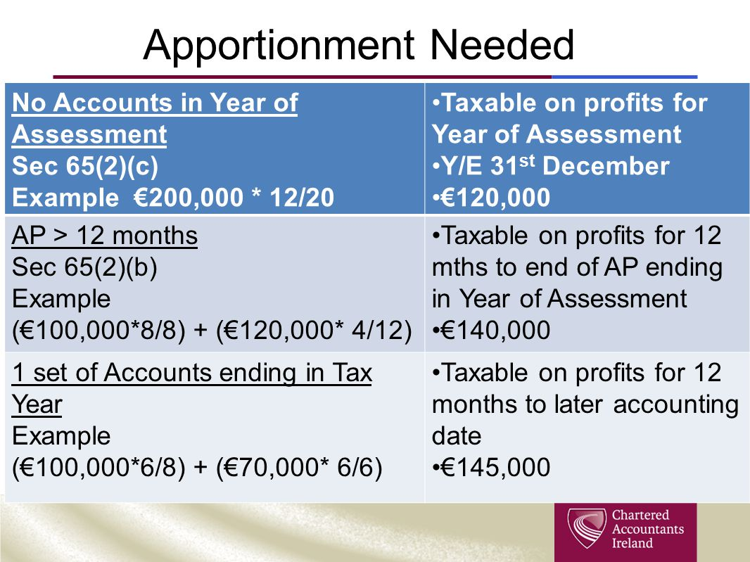 Apportionment Needed No Accounts in Year of Assessment Sec 65(2)(c) Example €200,000 * 12/20 Taxable on profits for Year of Assessment Y/E 31 st December €120,000 AP > 12 months Sec 65(2)(b) Example (€100,000*8/8) + (€120,000* 4/12) Taxable on profits for 12 mths to end of AP ending in Year of Assessment €140,000 1 set of Accounts ending in Tax Year Example (€100,000*6/8) + (€70,000* 6/6) Taxable on profits for 12 months to later accounting date €145,000