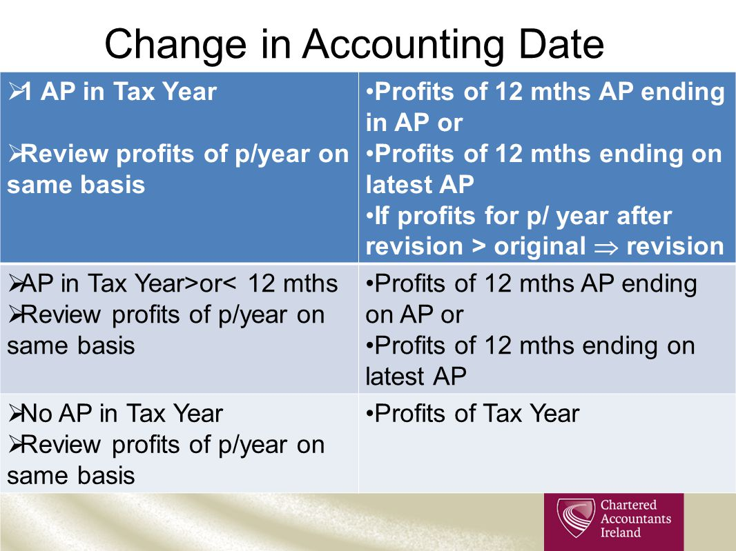 Change in Accounting Date  1 AP in Tax Year  Review profits of p/year on same basis Profits of 12 mths AP ending in AP or Profits of 12 mths ending on latest AP If profits for p/ year after revision > original  revision  AP in Tax Year>or< 12 mths  Review profits of p/year on same basis Profits of 12 mths AP ending on AP or Profits of 12 mths ending on latest AP  No AP in Tax Year  Review profits of p/year on same basis Profits of Tax Year