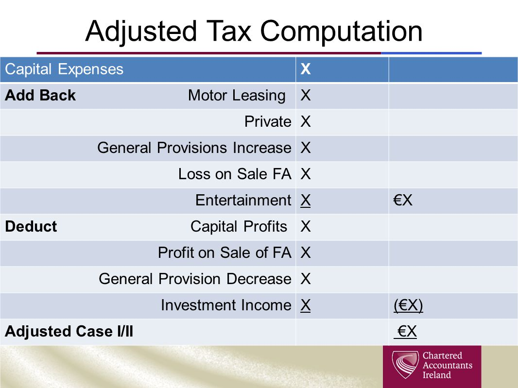 Adjusted Tax Computation Capital ExpensesX Add Back Motor LeasingX PrivateX General Provisions IncreaseX Loss on Sale FAX EntertainmentX€X Deduct Capital ProfitsX Profit on Sale of FAX General Provision DecreaseX Investment IncomeX(€X) Adjusted Case I/II €X