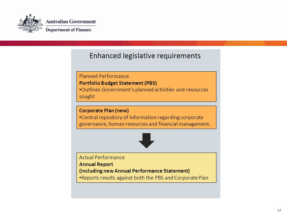 17 Enhanced legislative requirements Planned Performance Portfolio Budget Statement (PBS) Outlines Government's planned activities and resources sough