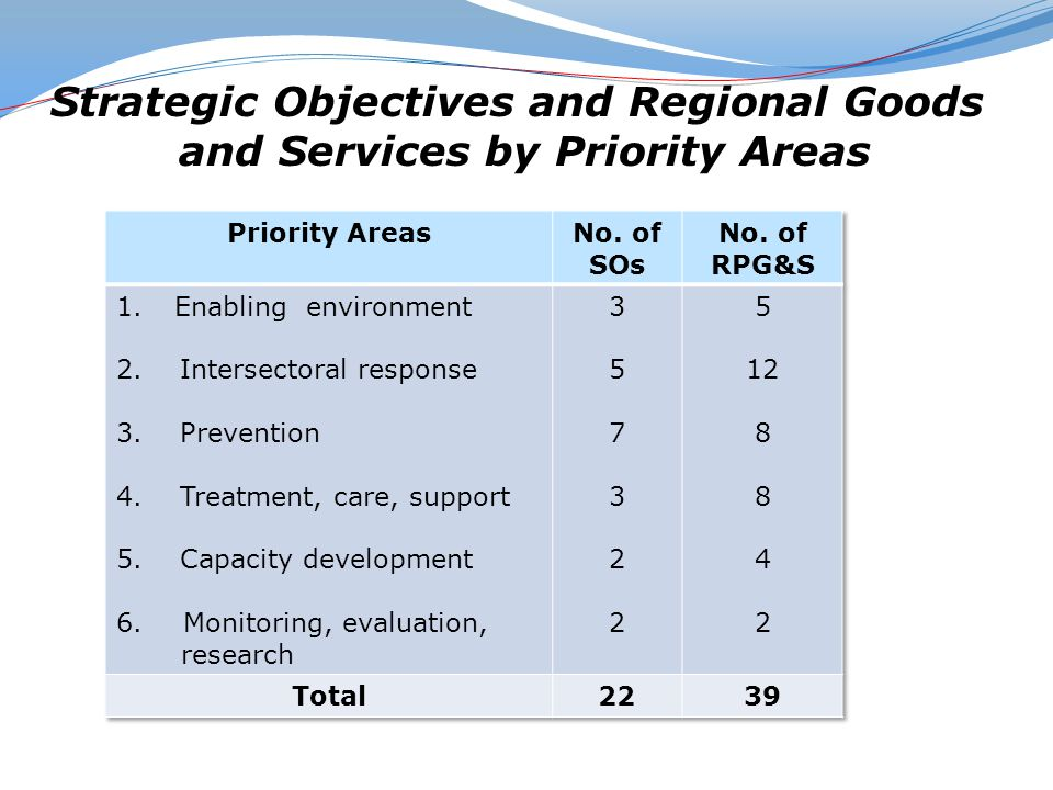 Strategic Objectives and Regional Goods and Services by Priority Areas