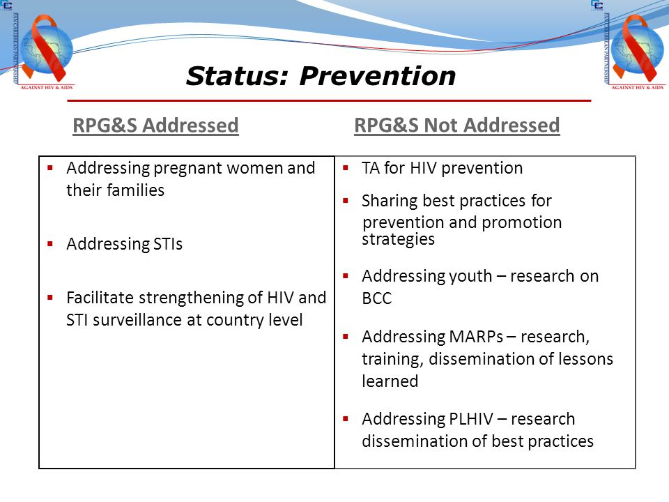 Status: Prevention RPG&S Addressed RPG&S Not Addressed  Addressing pregnant women and their families  Addressing STIs  Facilitate strengthening of HIV and STI surveillance at country level  TA for HIV prevention  Sharing best practices for prevention and promotion strategies  Addressing youth – research on BCC  Addressing MARPs – research, training, dissemination of lessons learned  Addressing PLHIV – research dissemination of best practices