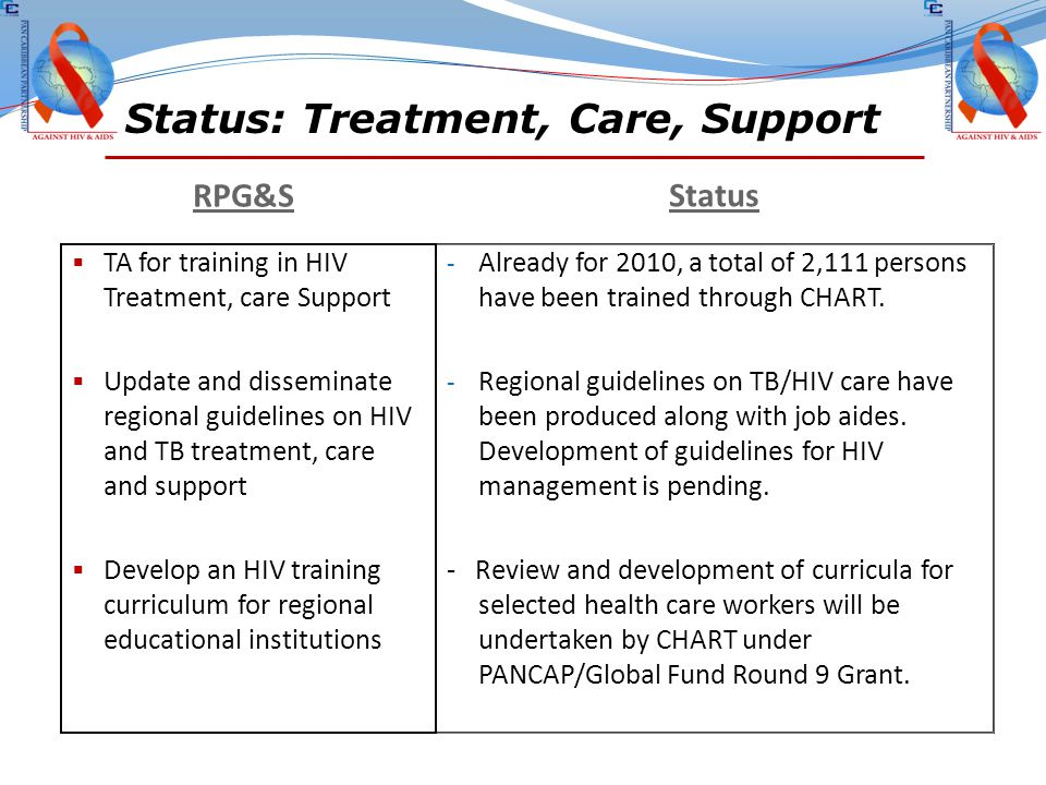 Status: Treatment, Care, Support (2) RPG&S Status  Develop a regional pooled procurement process  Create a regional directory of service providers and technical expertise  Research on issues related to treatment of HIV, TB and STIs  Referral mechanisms for social support services.