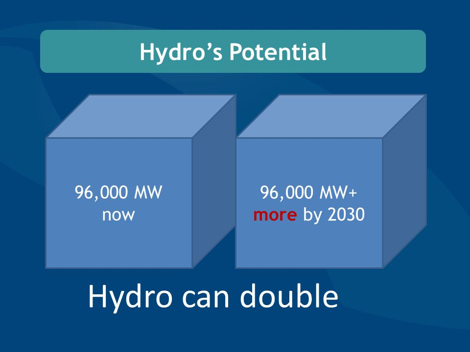 Hydro's Potential 96,000 MW+ more by 2030 96,000 MW now Hydro can double