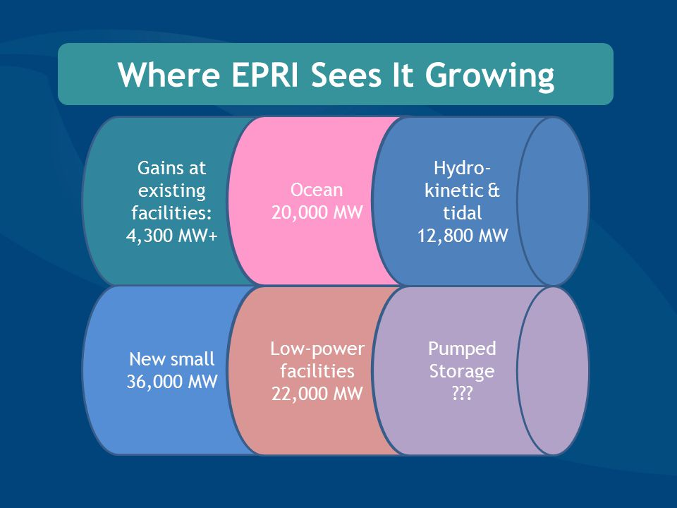 Where EPRI Sees It Growing Gains at existing facilities: 4,300 MW+ New small 36,000 MW Ocean 20,000 MW Hydro- kinetic & tidal 12,800 MW Low-power facilities 22,000 MW Pumped Storage