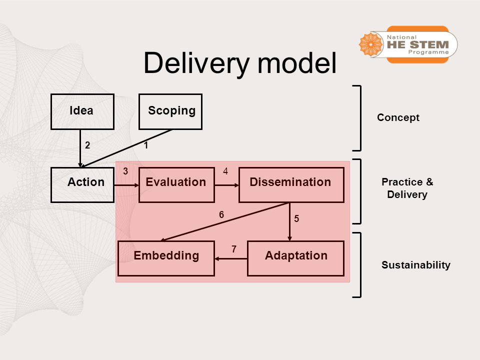 Delivery model ScopingIdea ActionEvaluationDissemination AdaptationEmbedding 12 34 5 6 7 Concept Practice & Delivery Sustainability
