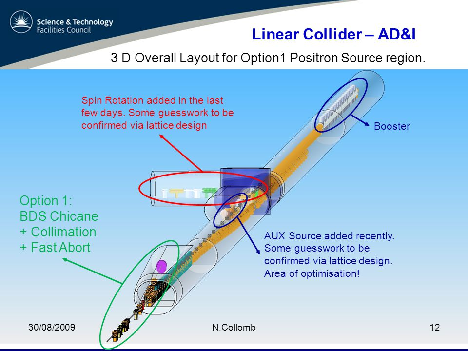 30/08/2009N.Collomb12 Linear Collider – AD&I 3 D Overall Layout for Option1 Positron Source region.