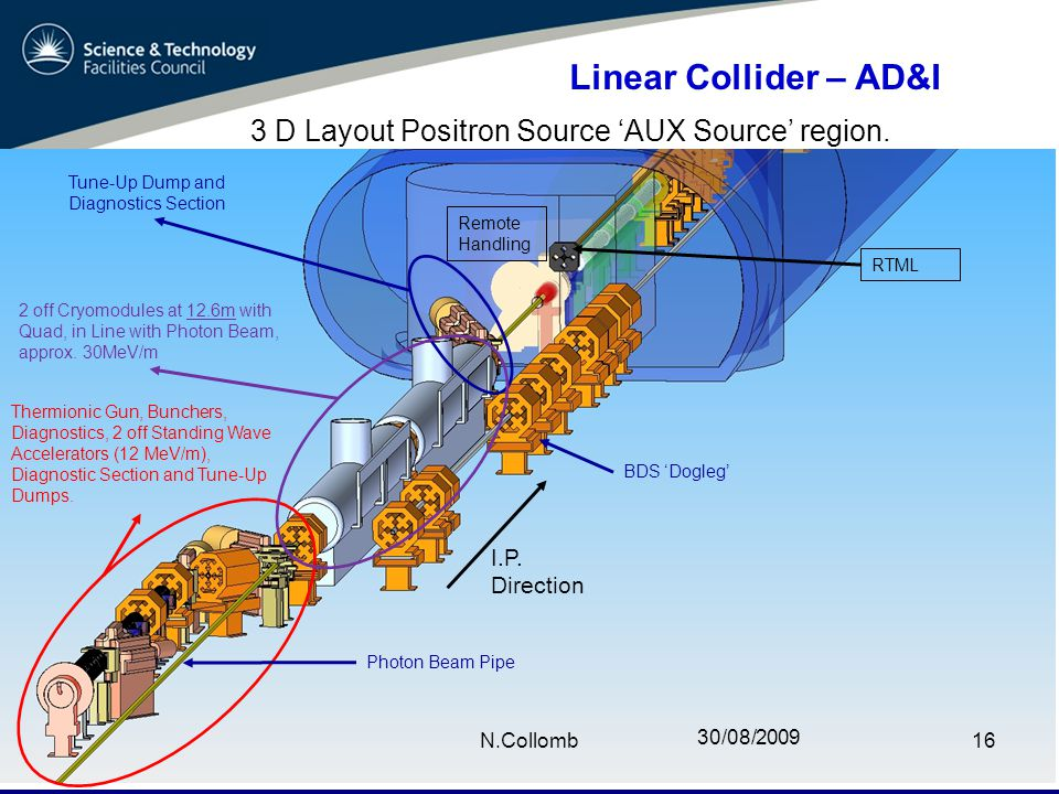 30/08/2009 N.Collomb16 Linear Collider – AD&I 3 D Layout Positron Source 'AUX Source' region.