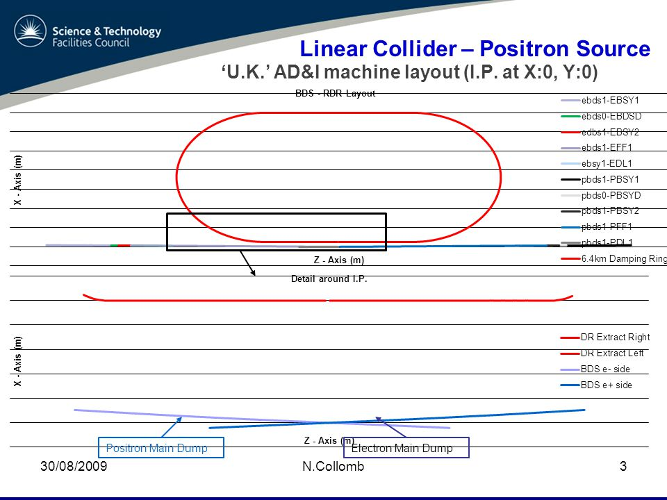 30/08/2009N.Collomb3 Linear Collider – Positron Source 'U.K.' AD&I machine layout (I.P.