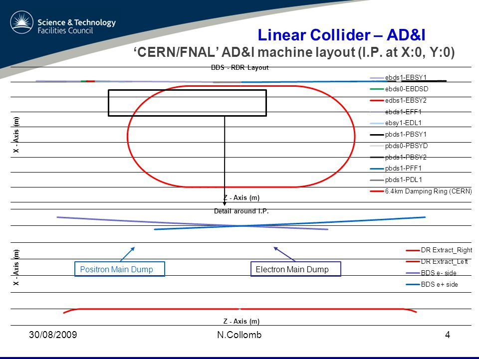 30/08/2009N.Collomb4 Linear Collider – AD&I 'CERN/FNAL' AD&I machine layout (I.P.