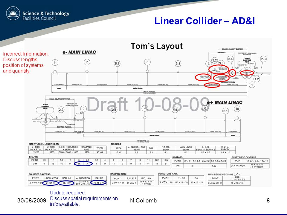 30/08/2009N.Collomb9 Linear Collider – AD&I I love this sketch.