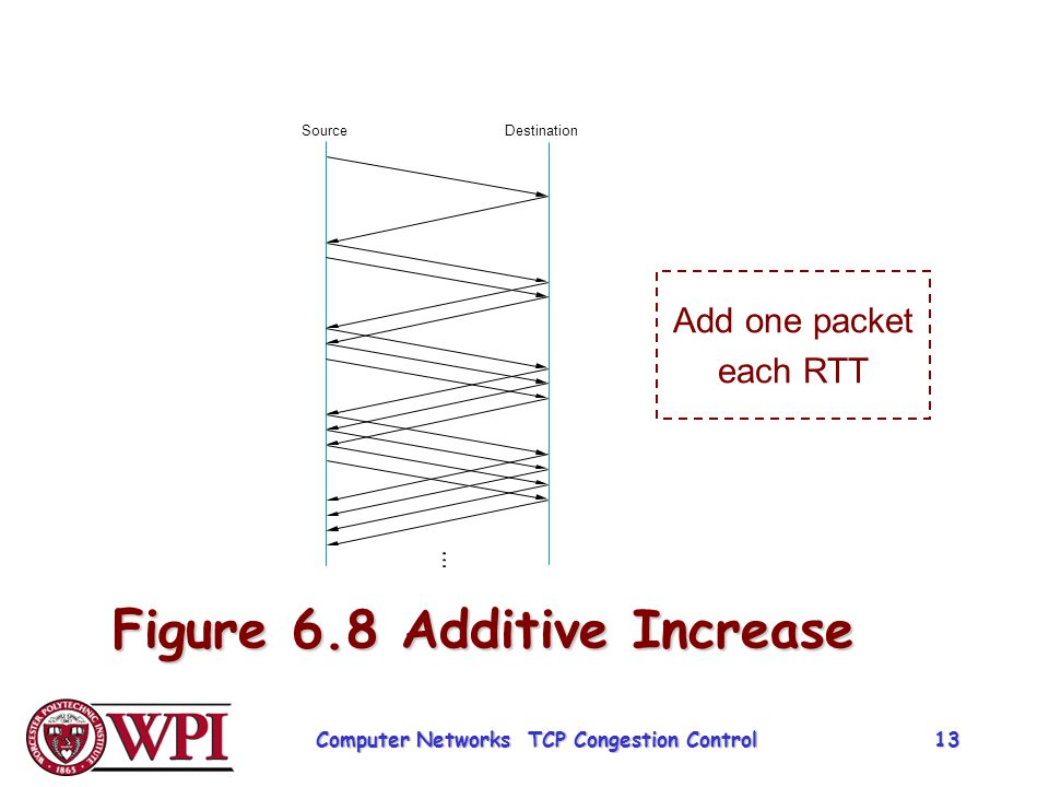 Figure 6.8 Additive Increase SourceDestination Add one packet each RTT Computer Networks TCP Congestion Control 13