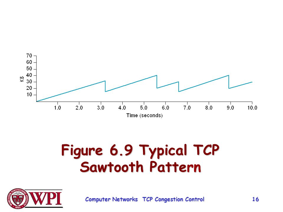 Figure 6.9 Typical TCP Sawtooth Pattern Computer Networks TCP Congestion Control 16