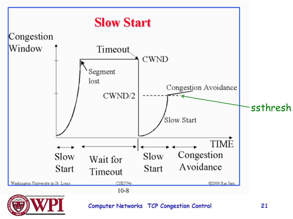 ssthresh Computer Networks TCP Congestion Control 21