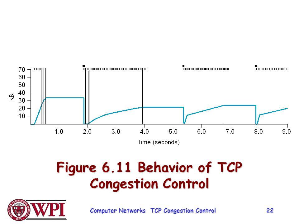 Figure 6.11 Behavior of TCP Congestion Control Computer Networks TCP Congestion Control 22