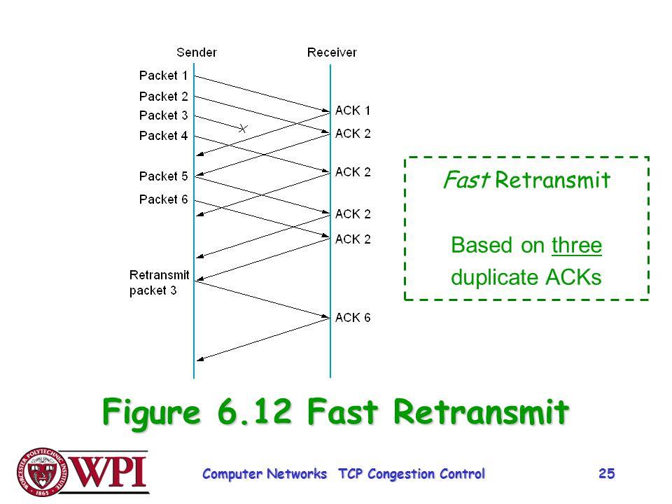 Figure 6.12 Fast Retransmit Fast Retransmit Based on three duplicate ACKs Computer Networks TCP Congestion Control 25